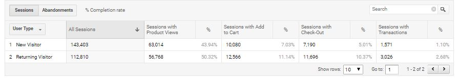 Google analytics shopping behavior report by visitor