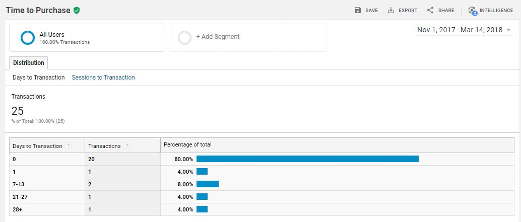 google analytics time to purchase report