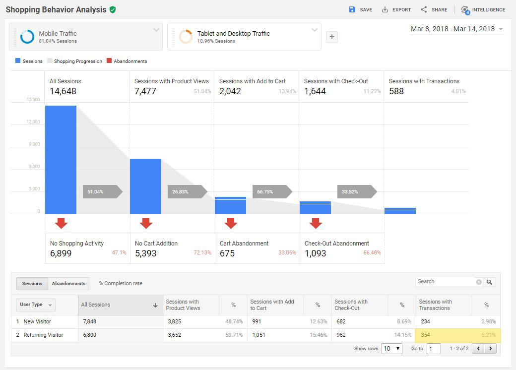 Google analytics shopping behavior report funnel graph