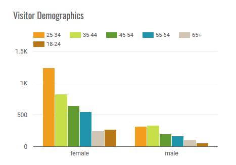 veterinary practice demographics