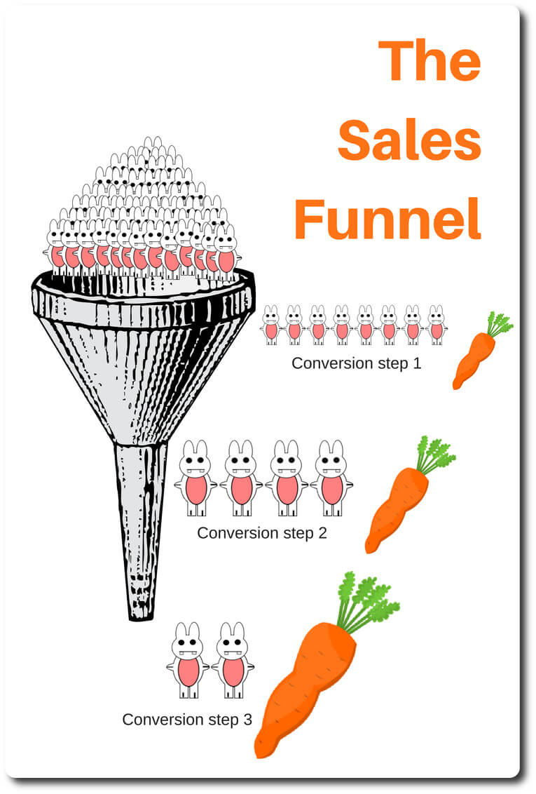 The structure underpinning your strategy – your sales funnel