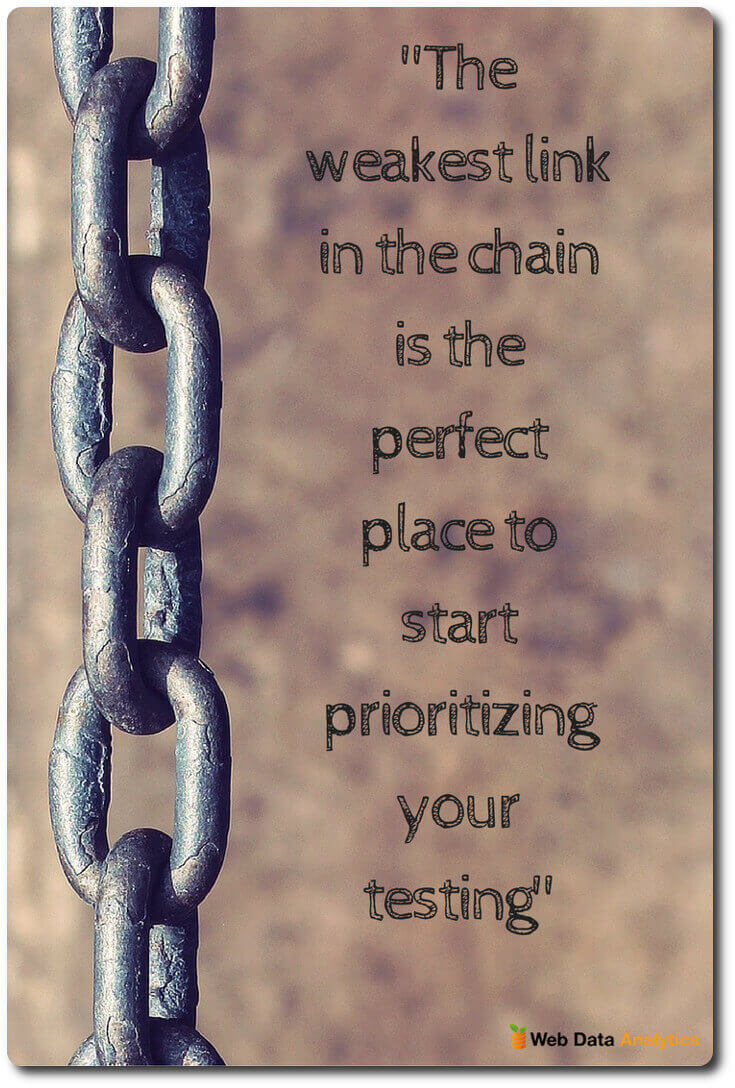 The weakest link in the chain is the perfect place to start prioritizing your testing